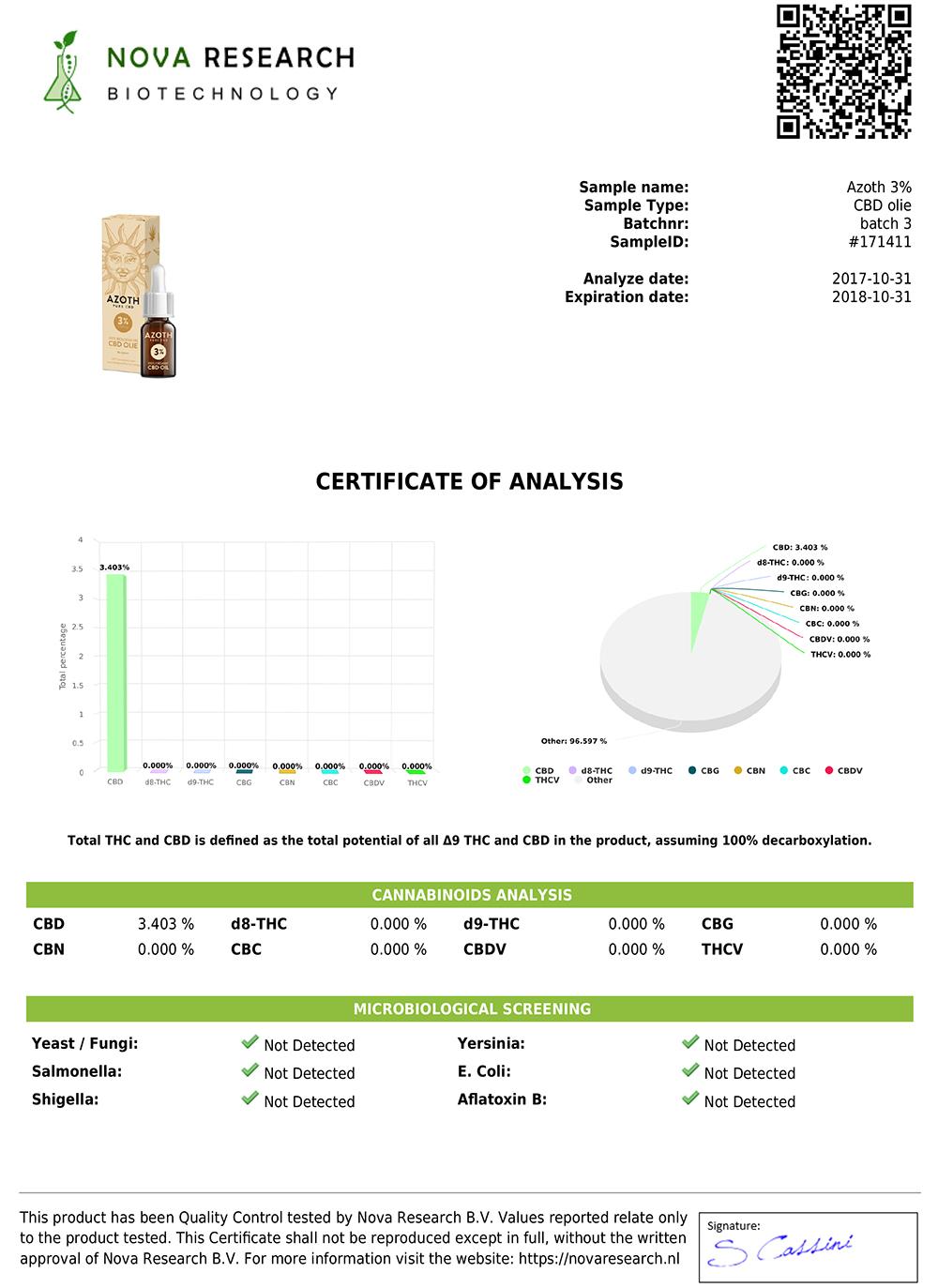 Test rapporten cbd olie spain store bestecbd medihemp cnnbs mediwiet